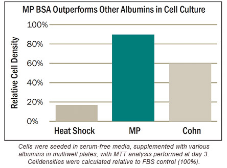 MP Bio NZ BSA outperforms other albumins